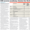 Press Cutting: DfE scores academy chains for first time