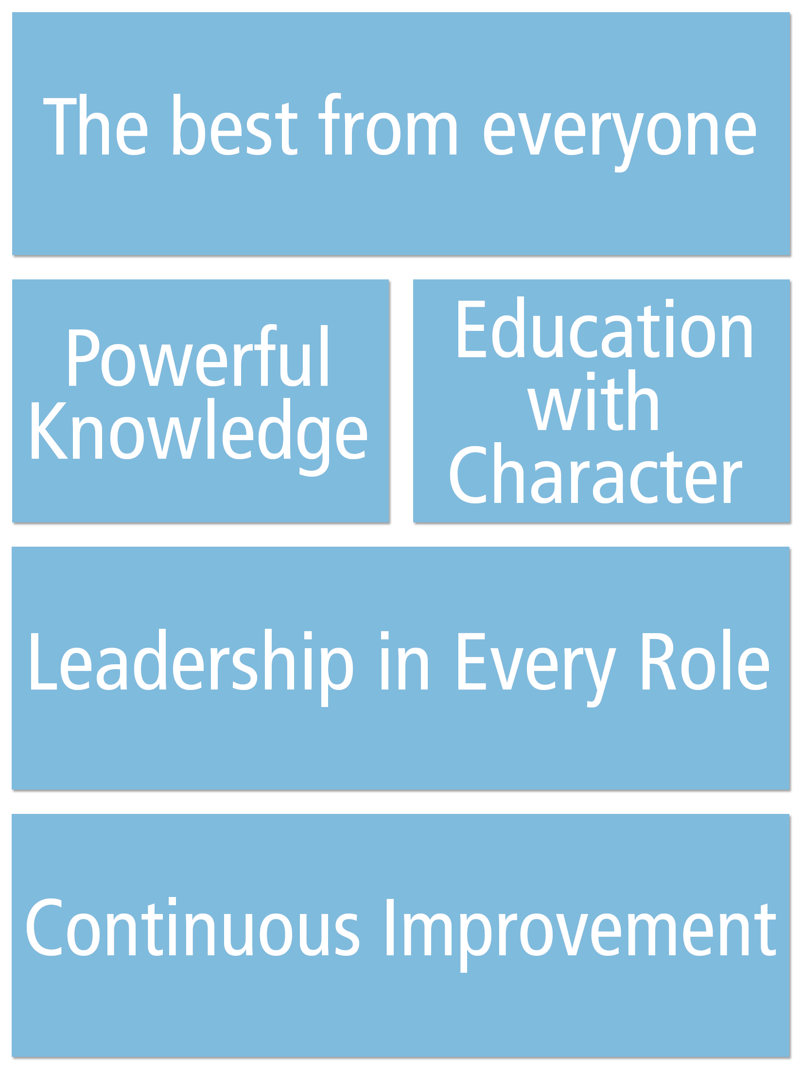 United Learning Framework for Excellence